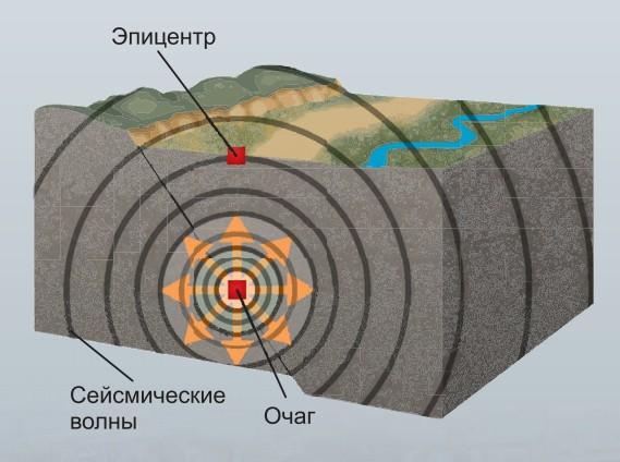 Схема, демонстрирующая очаг и эпицентр землетрясения