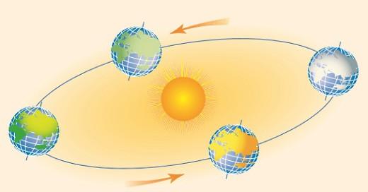 Наклон солнечных лучей влияет на смену времен года и климат на Земле