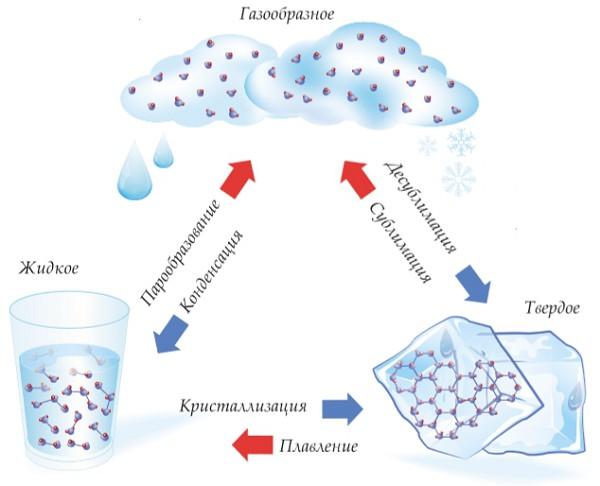 Три состояния вещества на примере воды