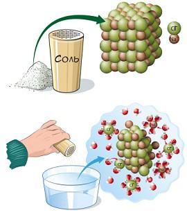 Кристаллы соли легко растворяются в воде, взаимодействуя с ее молекулами