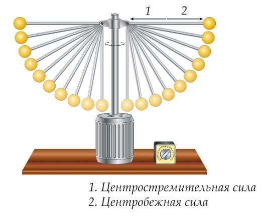 Демонстрация действия центробежной силы