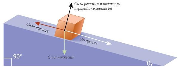 Силы, действующие на тело на наклонной плоскости