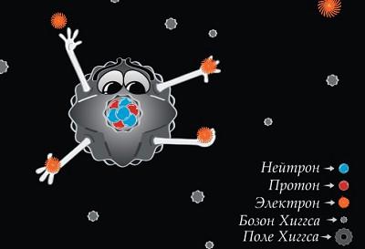 Поле Хиггса и бозон Хиггса