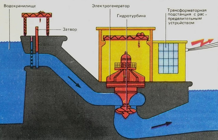 Схема работы гидроэлектростанции