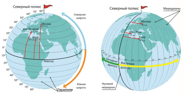 Географическая широта и географическая долгота