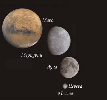 Сравнительные размеры Марса, Меркурия, Луны, планеты-карлика Цереры и астероида Весты