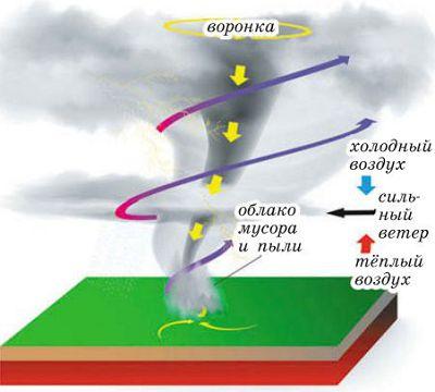 Формирование торнадо, или смерча