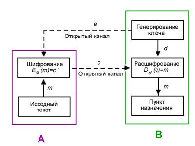 Программа Шифрования Дешифрования Эцп Rsa